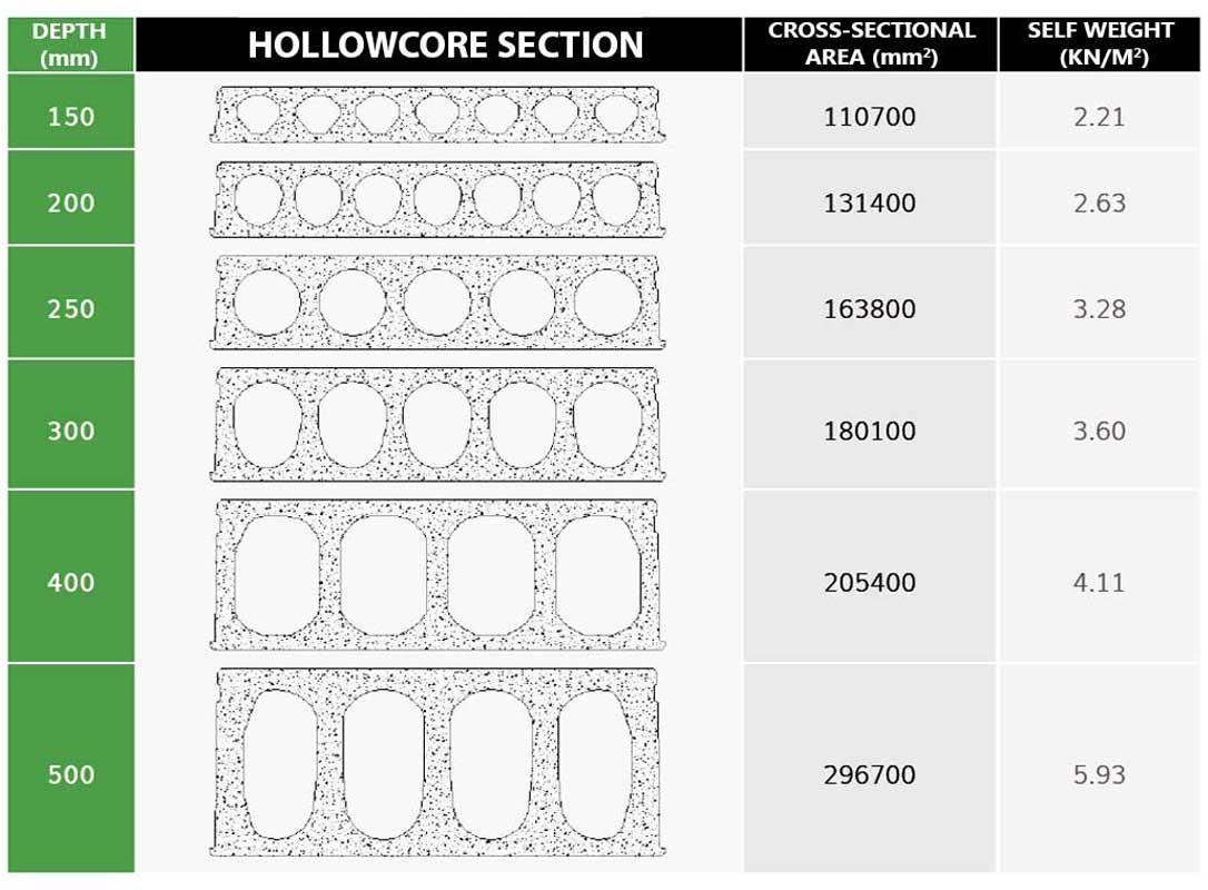 Hollow core slabs - GTC PLUS PRECAST CONCRETE FACTORY